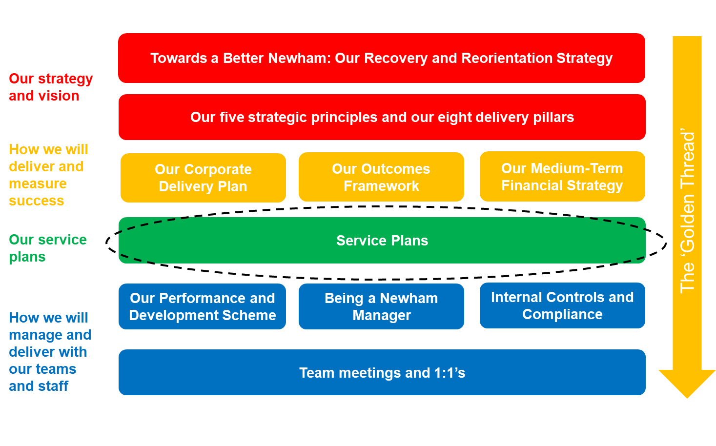 Our five strategic principles and our eight delivery pillars.